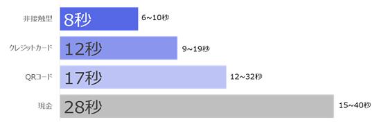 決済速度に関する表
