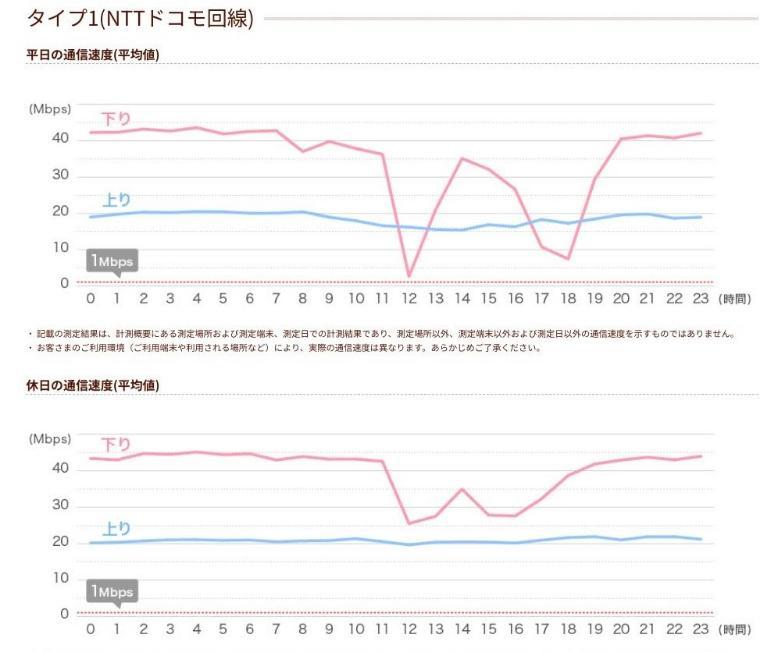 イオンモバイルタイプ1(NTTドコモ回線)